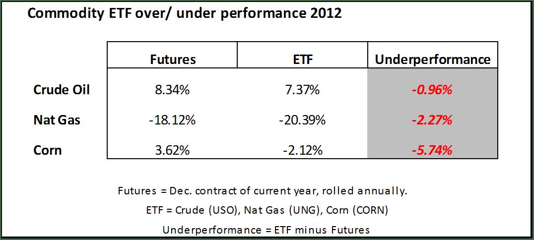 Commodity ETF v Futures Feb 2012