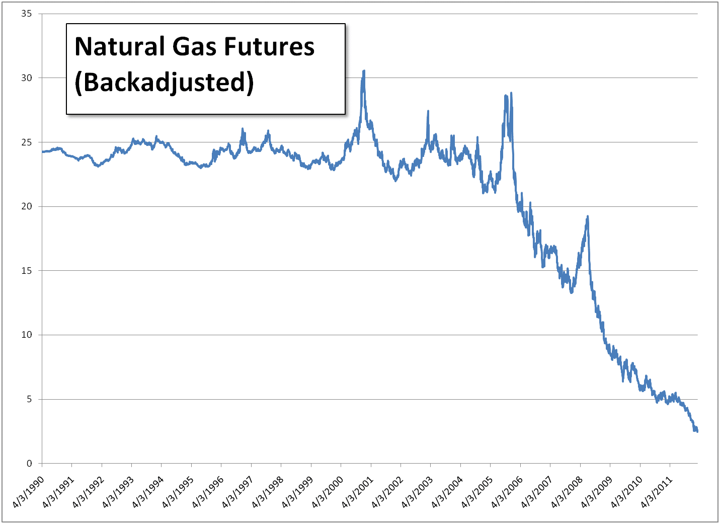 Graph of Natural Gas Futures from 1990