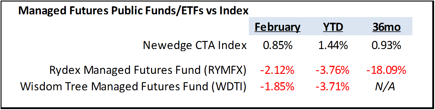 Rydex and Wisdom Tree vs the Newedge Index