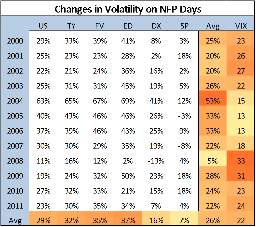 Volatility changes on NFP Days