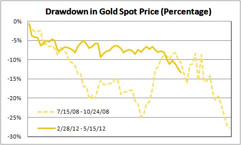 Gold Drawdowns Comparison
