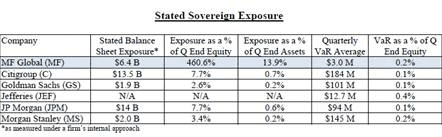 MF Global Sovereign Exposure