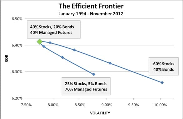 Managed Futures Efficient Frontier