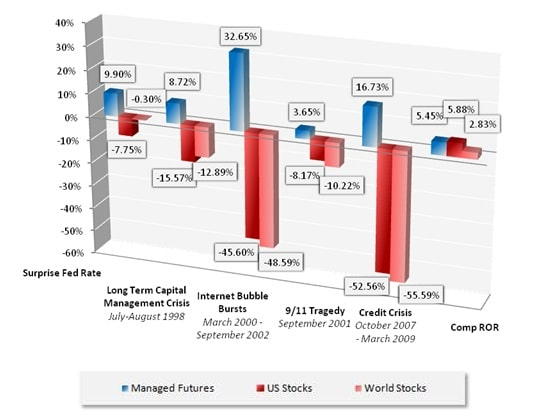 Crisis Period Performance Managed Futures