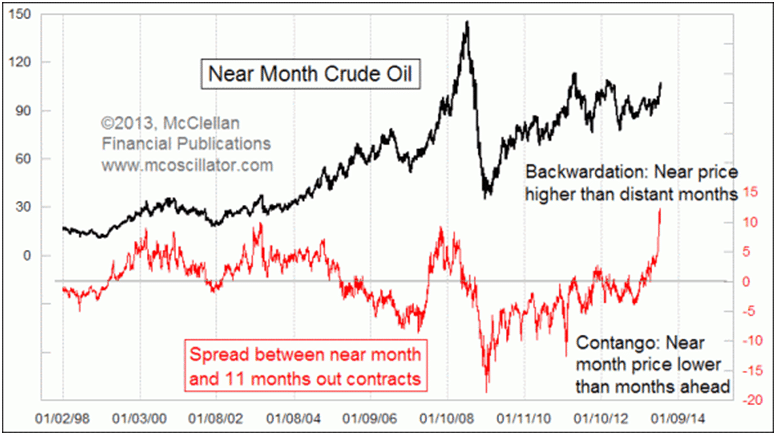 https://www.rcmalternatives.com/wp-content/uploads/2013/07/Crude-Oil-Backwardation.png