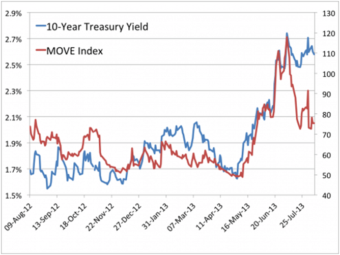 10 Year Treasury Yield and MOVE
