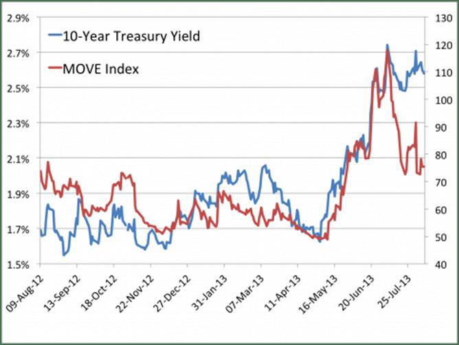 10 Year Treasury Yield and MOVE