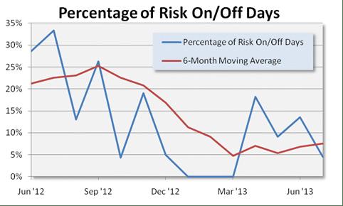 July Risk On Off Snapshot