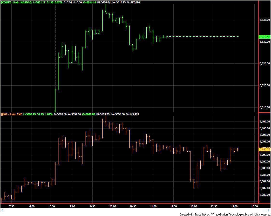 NASDAQ Stock Futures
