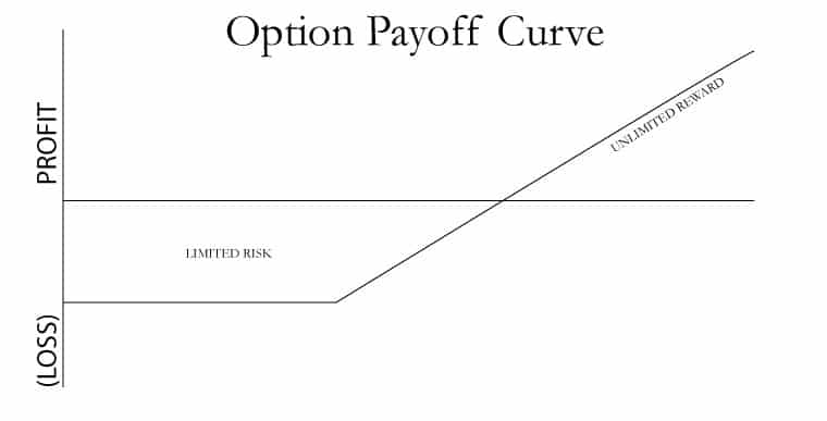 Option-Payoff-Curve-CHARTv3