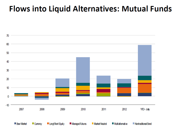 Flows in Liquid Alternatives