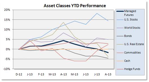Graph Asset Class Scordboard 1