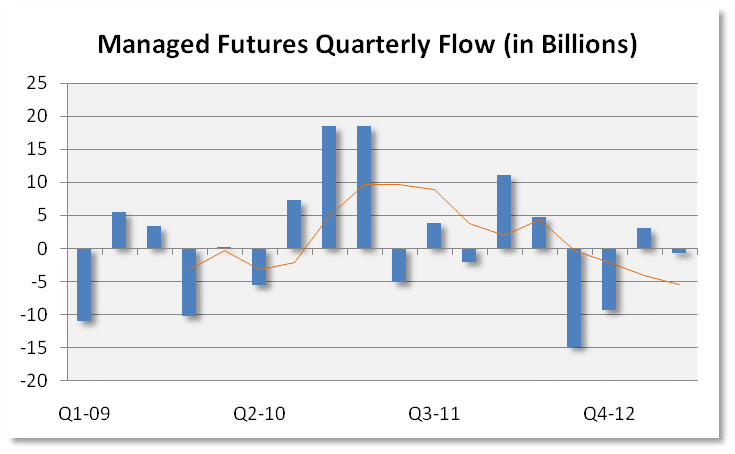 Managed Futures Quarterly Flow 2
