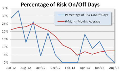 Risk OnOff August