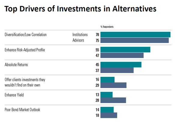 Top Drivers of Alternative Investments