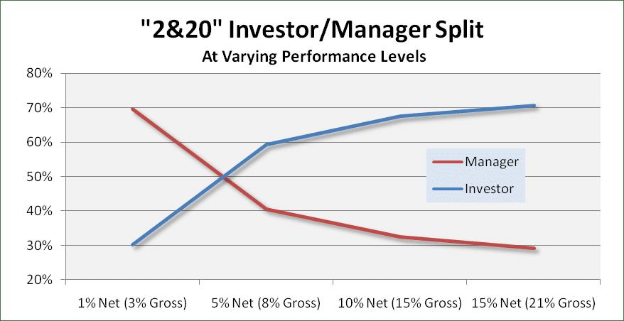 2&20 Investor Manager Split