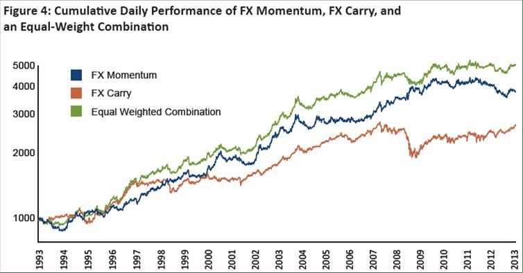 Cumulative Daily FX Momuntum FX Carry