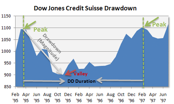 DJCS Drawdown_1