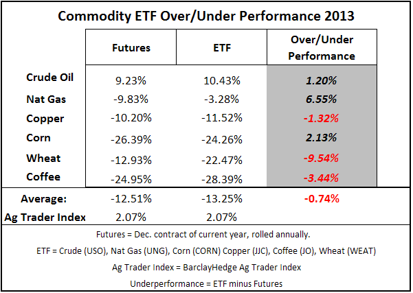 ETF comparison Sept