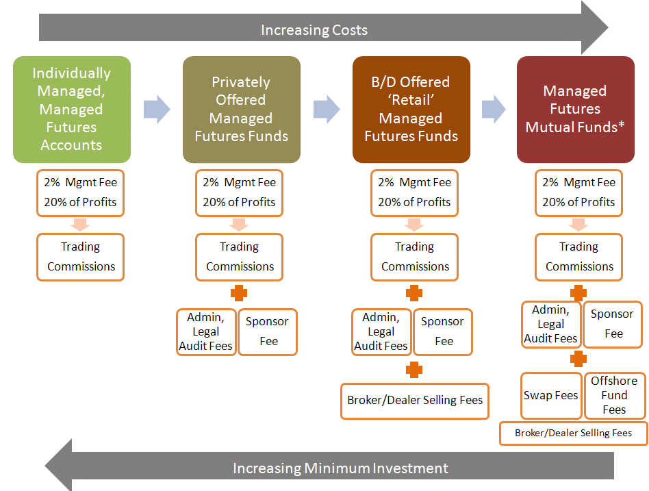 Fee Layers for Different Managed Futures Acess Points