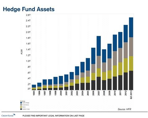 Hedge Fund Asset Growth