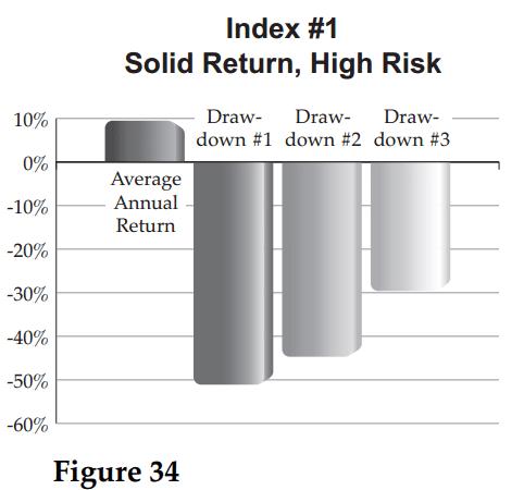 Jackass Investing Figure 34