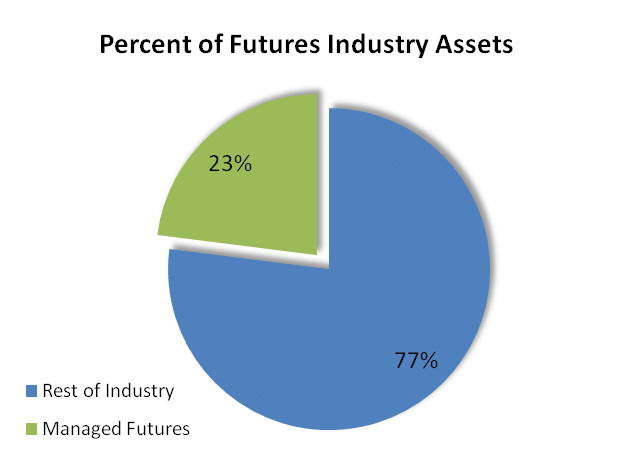 Managed Futures Assets