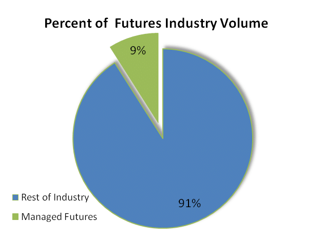 Managed Futures Volume