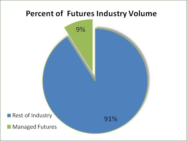 Managed Futures Volume