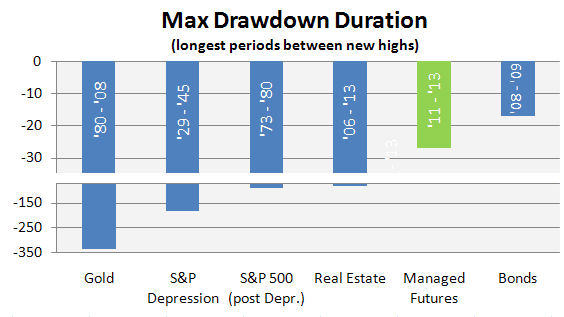 Max Drawdown Duration