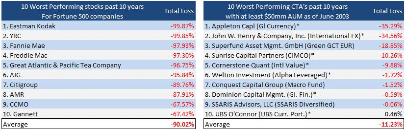 Stocks vs CTAS