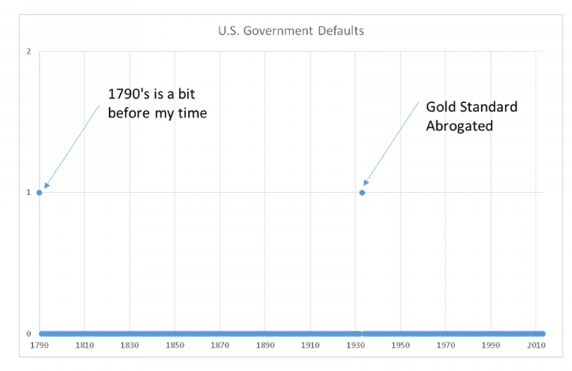 U.S. Government Defaults