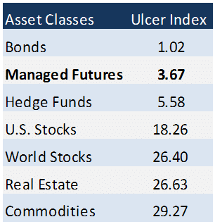 Ulcer Index Table