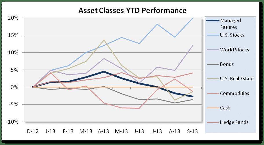 YTD Chart