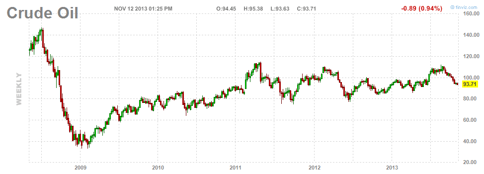 Crude Oil Long