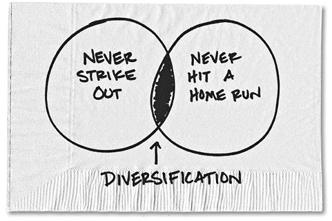 Diversification bubble