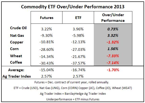 ETF vs Futures Oct 2013
