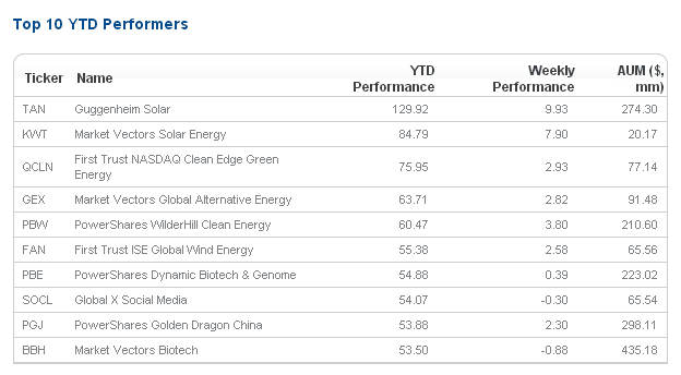 Top Ten ETF's YTD