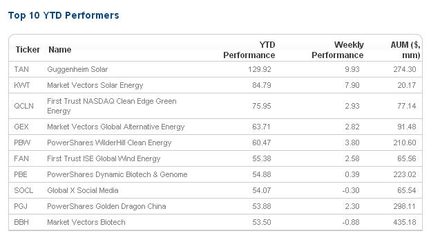 Top Ten ETF's YTD
