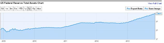 Total Asset Fed Reserve