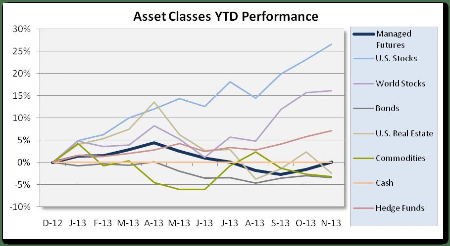 Asset Class Chart