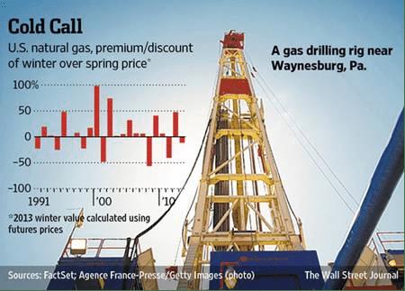 Nat Gas Fracking Post