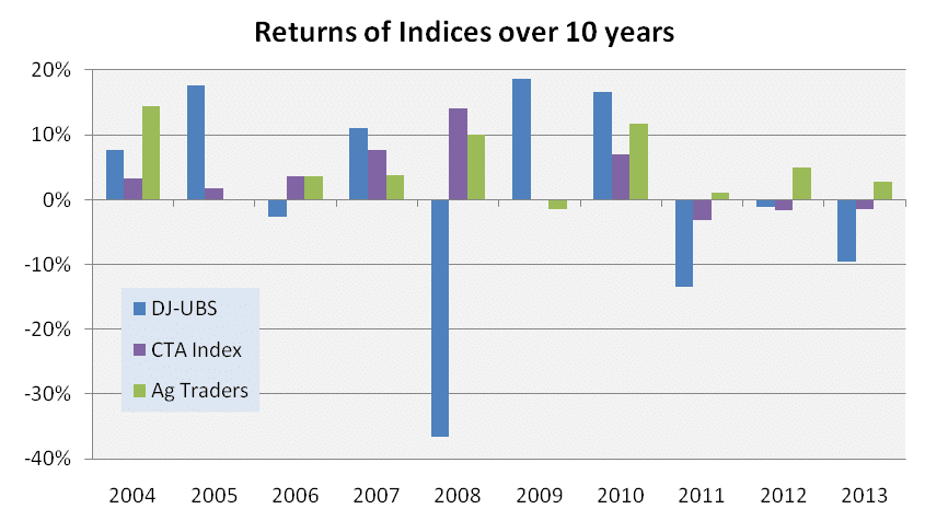 10 year returns Commodity Indices