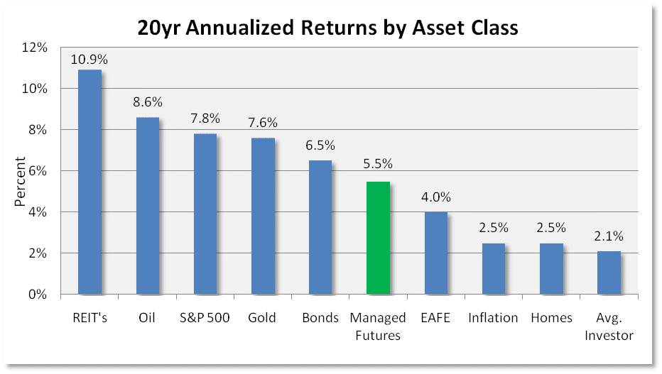 20 Annualized Returns