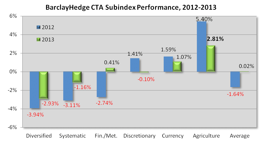 2012 2013 Sub Index performance
