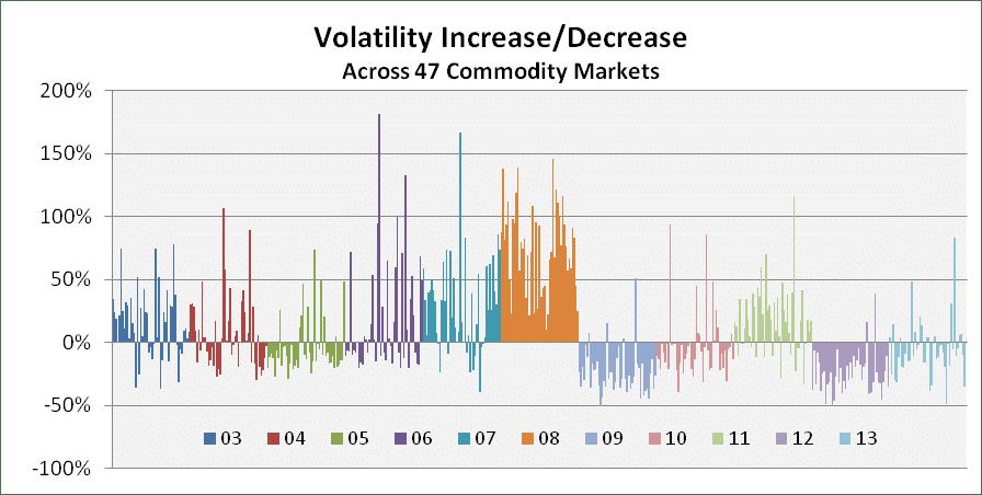 2014 Volatility