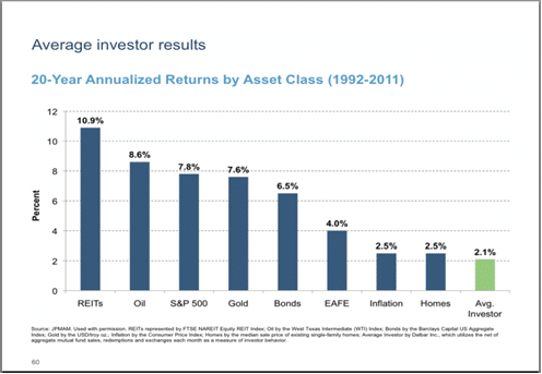 Average Investor Returns