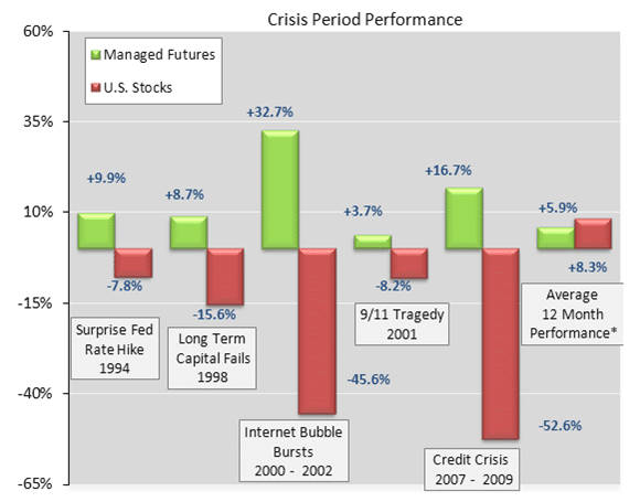Crisis Period Performance