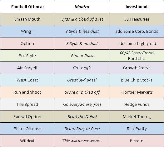 investors guide to football