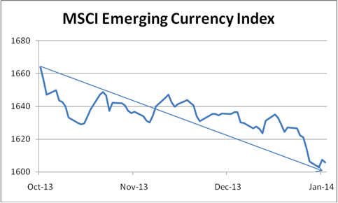 MSCI Emerging Currency Index